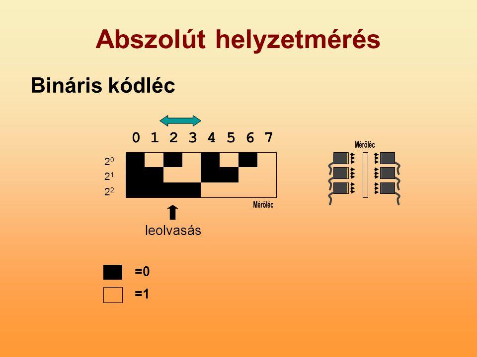 Abszolút helyzetmérés leolvasás 2021222021222 0 1 2 3 4 5 6 7 Bináris kódléc =0 =1