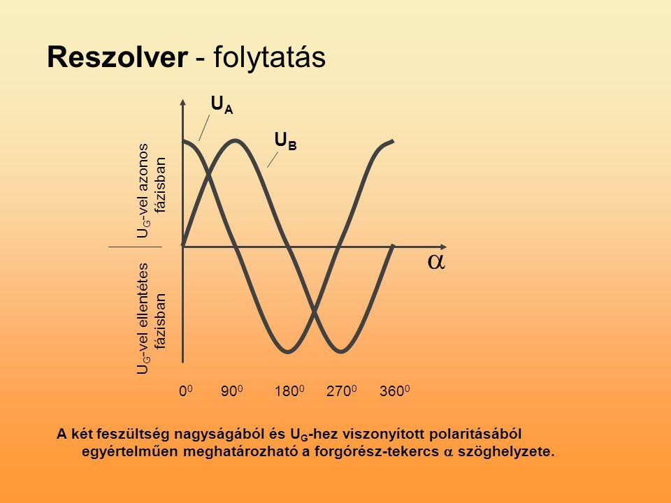 UAUA UBUB  0 90 0 180 0 270 0 360 0 U G -vel azonos fázisban U G -vel ellentétes fázisban A két feszültség nagyságából és U G -hez viszonyított polar