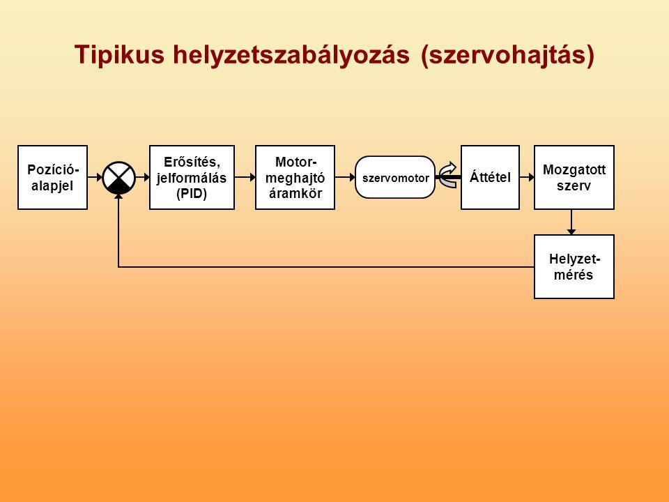 Tipikus helyzetszabályozás (szervohajtás) Erősítés, jelformálás (PID) Motor- meghajtó áramkör szervomotor Áttétel Mozgatott szerv Helyzet- mérés Pozíc