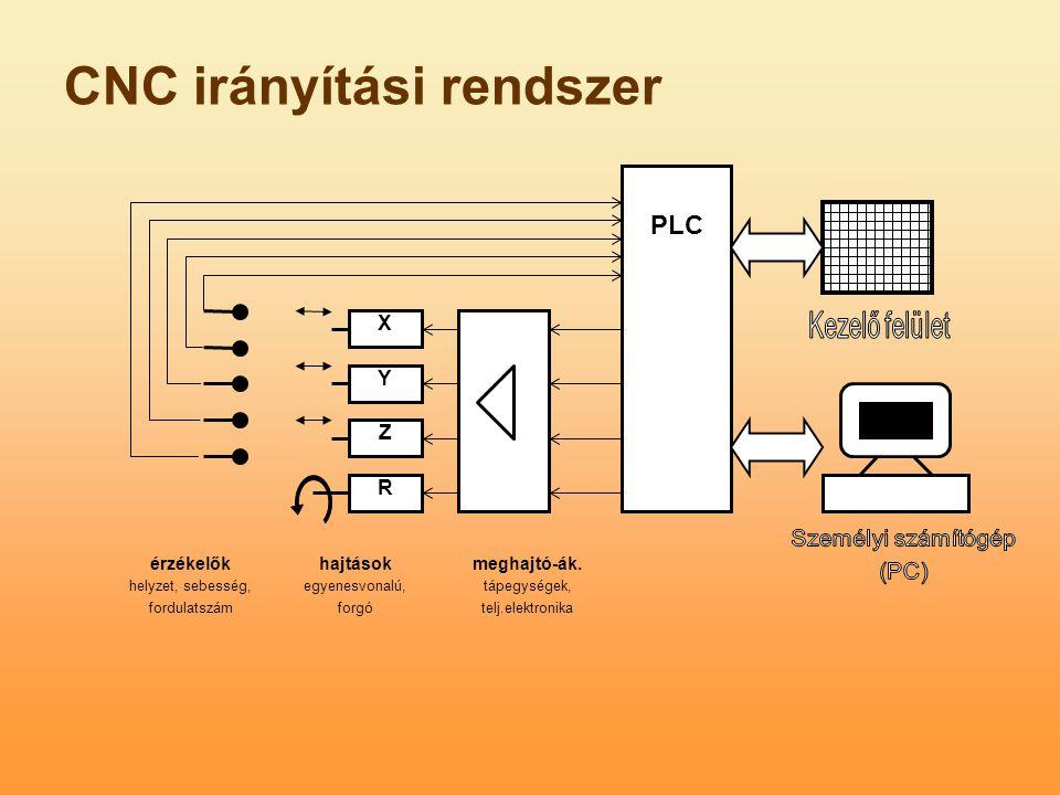 X Y Z R PLC érzékelők helyzet, sebesség, fordulatszám hajtások egyenesvonalú, forgó meghajtó-ák. tápegységek, telj.elektronika CNC irányítási rendszer