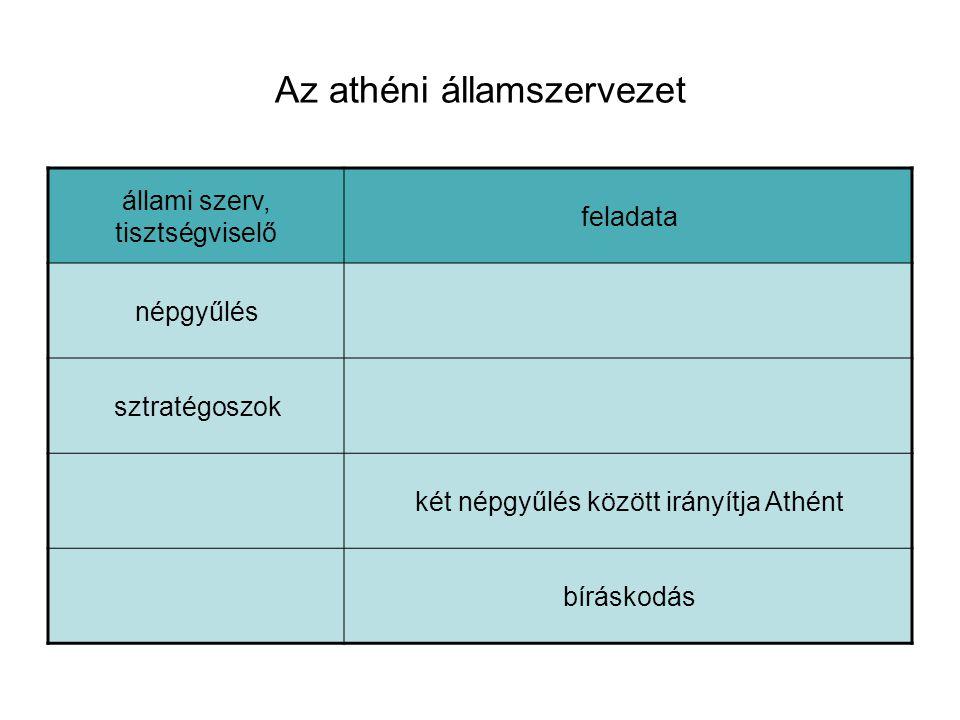 Az athéni államszervezet állami szerv, tisztségviselő feladata népgyűlés sztratégoszok két népgyűlés között irányítja Athént bíráskodás