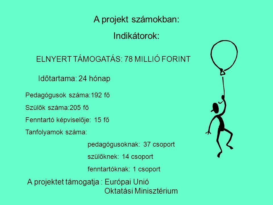 ELNYERT TÁMOGATÁS: 78 MILLIÓ FORINT A projektet támogatja : Európai Unió Oktatási Minisztérium Időtartama: 24 hónap A projekt számokban: Indikátorok: Pedagógusok száma:192 fő Szülők száma:205 fő Fenntartó képviselője: 15 fő Tanfolyamok száma: pedagógusoknak: 37 csoport szülőknek: 14 csoport fenntartóknak: 1 csoport