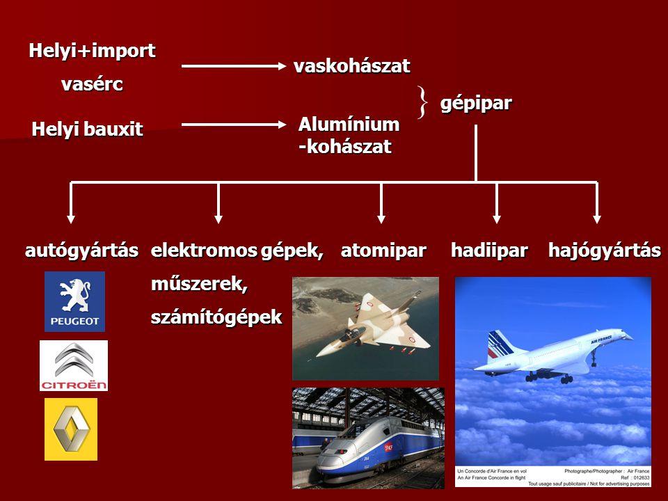Helyi+importvasérc vaskohászat Helyi bauxit Alumínium -kohászat } gépipar autógyártás elektromos gépek, műszerek,számítógépekatomiparhadiiparhajógyárt