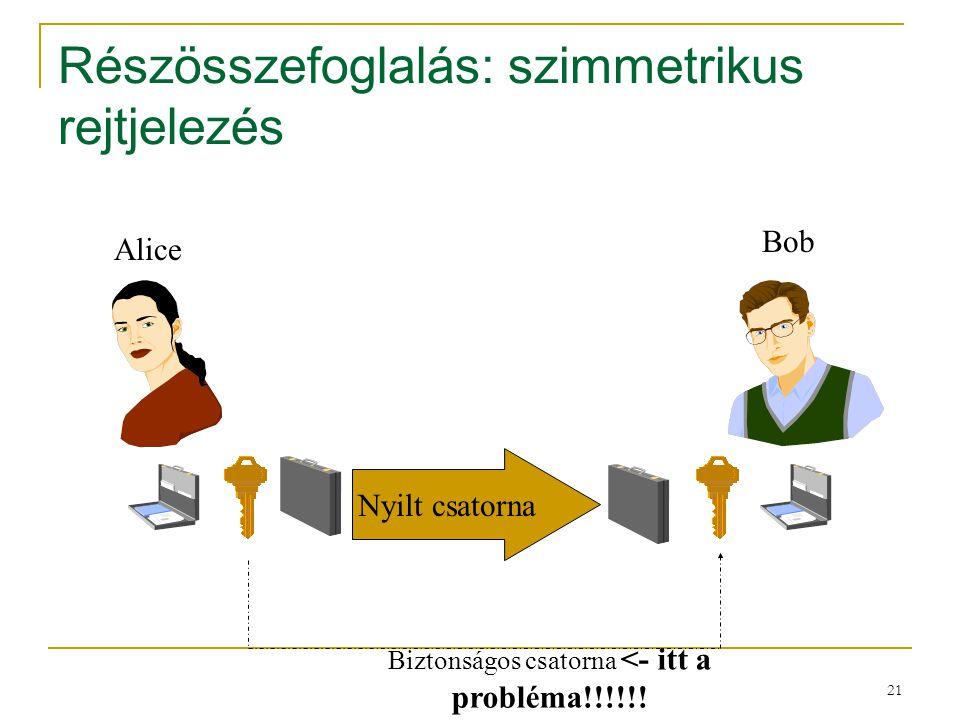 21 Részösszefoglalás: szimmetrikus rejtjelezés Alice Bob Biztonságos csatorna <- itt a probléma!!!!!! Nyilt csatorna