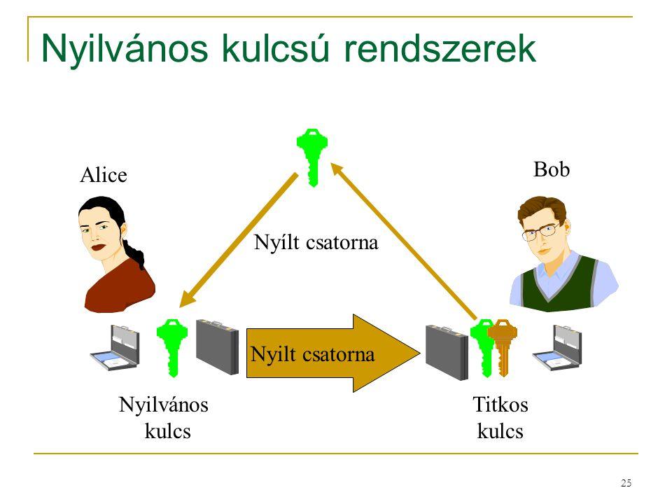 25 Nyilvános kulcsú rendszerek Alice Bob Nyilt csatorna Nyílt csatorna Nyilvános kulcs Titkos kulcs