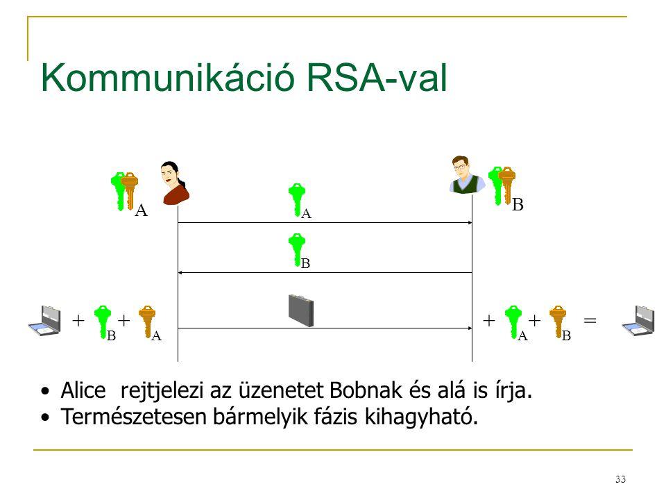 33 Kommunikáció RSA-val AB AB B ++ AB ++ A = Alice rejtjelezi az üzenetet Bobnak és alá is írja. Természetesen bármelyik fázis kihagyható.