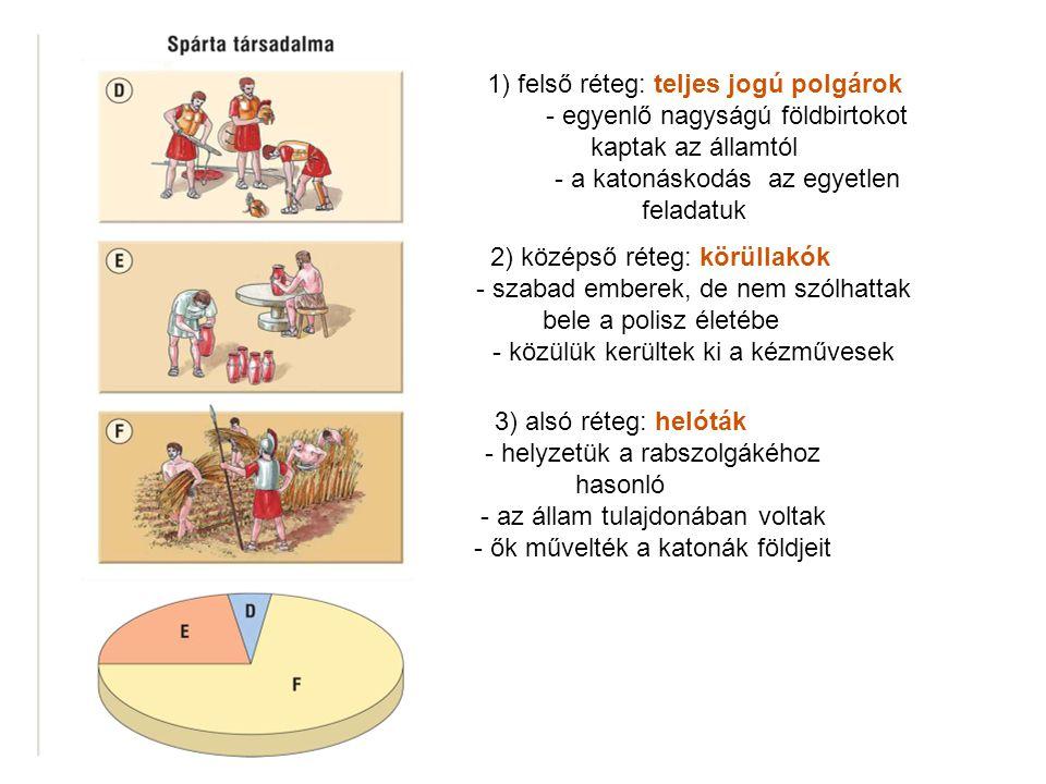 Társadalmi réteg Jogi helyzetükfeladatuk Spártai katonák Teljes jogú polgárok katonáskodás körüllakók Szabadok, de nincs polgárjoguk kézművesek; adófizetés helóták Állami tulaj- donban vannak, jogaik nincsenek a spártai katonák földjeit művelik