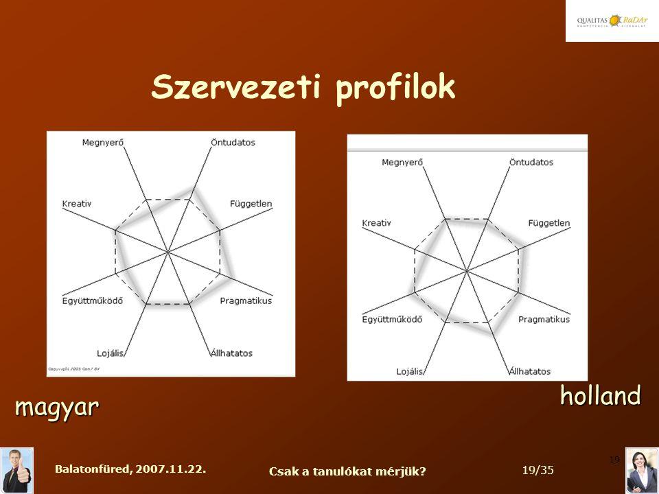 Balatonfüred, 2007.11.22. Csak a tanulókat mérjük 19/35 19 Szervezeti profilok magyar holland