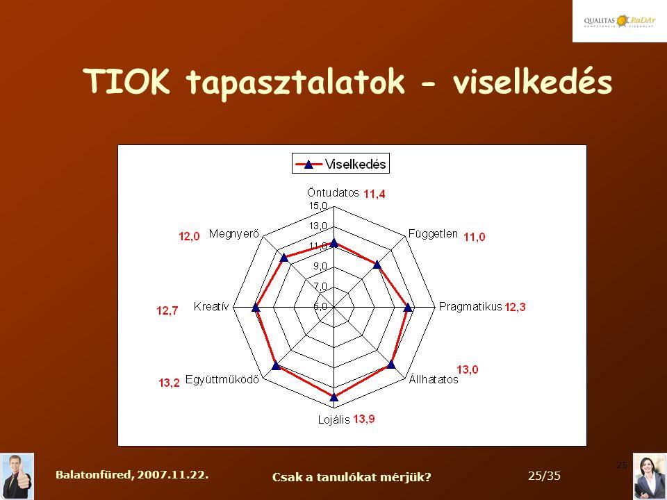 Balatonfüred, 2007.11.22. Csak a tanulókat mérjük 25/35 25 TIOK tapasztalatok - viselkedés