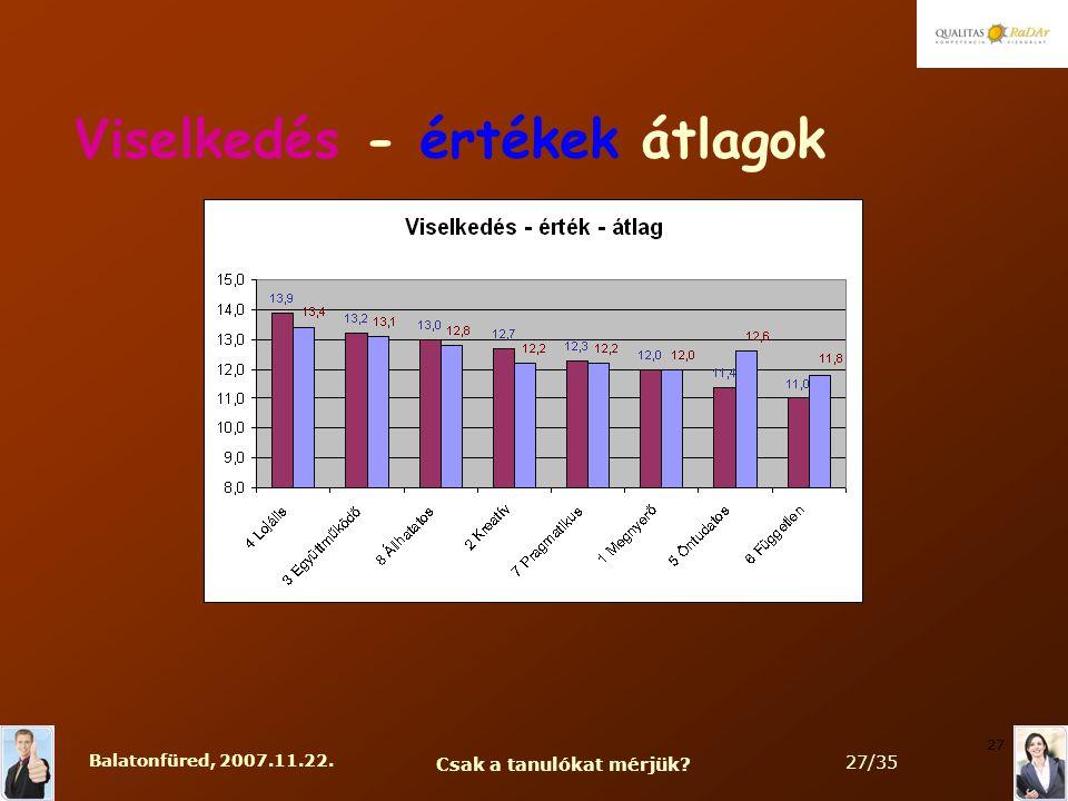 Balatonfüred, 2007.11.22. Csak a tanulókat mérjük 27/35 27 Viselkedés - értékek átlagok
