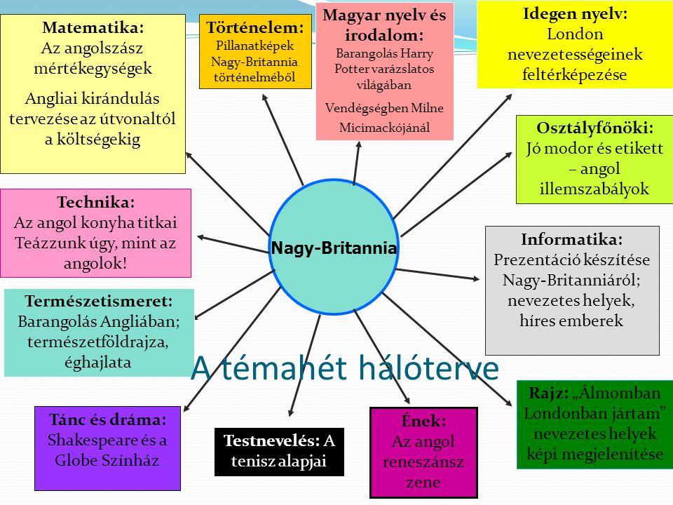 Nagy-Britannia Idegen nyelv: London nevezetességeinek feltérképezése Magyar nyelv és irodalom: Barangolás Harry Potter varázslatos világában Vendégségben Milne Micimackójánál Osztályfőnöki: Jó modor és etikett – angol illemszabályok Történelem: Pillanatképek Nagy-Britannia történelméből Matematika: Az angolszász mértékegységek Angliai kirándulás tervezése az útvonaltól a költségekig Technika: Az angol konyha titkai Teázzunk úgy, mint az angolok.