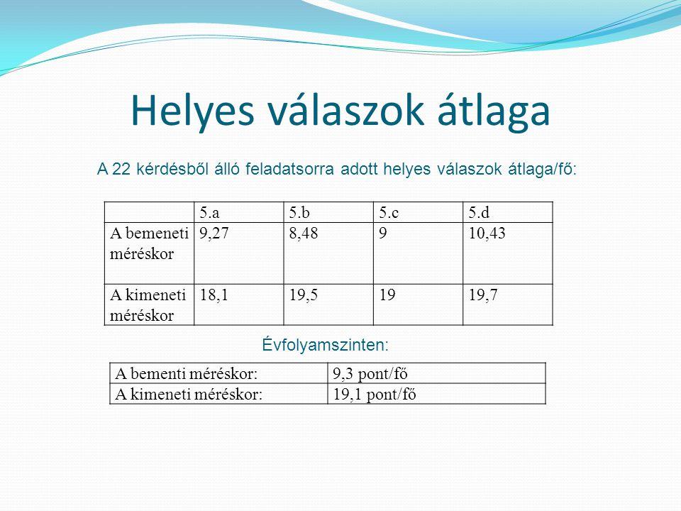 Helyes válaszok átlaga 5.a5.b5.c5.d A bemeneti méréskor 9,278,48910,43 A kimeneti méréskor 18,119,51919,7 A bementi méréskor:9,3 pont/fő A kimeneti méréskor:19,1 pont/fő Évfolyamszinten: A 22 kérdésből álló feladatsorra adott helyes válaszok átlaga/fő: