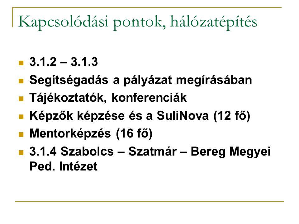 Kapcsolódási pontok, hálózatépítés 3.1.2 – 3.1.3 Segítségadás a pályázat megírásában Tájékoztatók, konferenciák Képzők képzése és a SuliNova (12 fő) Mentorképzés (16 fő) 3.1.4 Szabolcs – Szatmár – Bereg Megyei Ped.