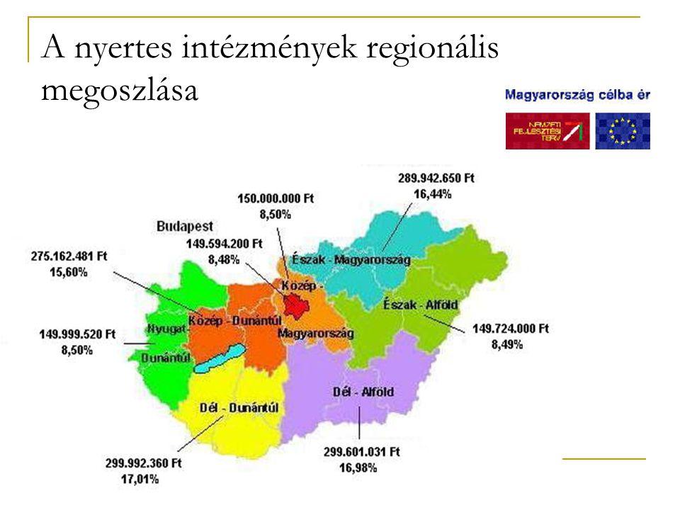 A nyertes intézmények regionális megoszlása
