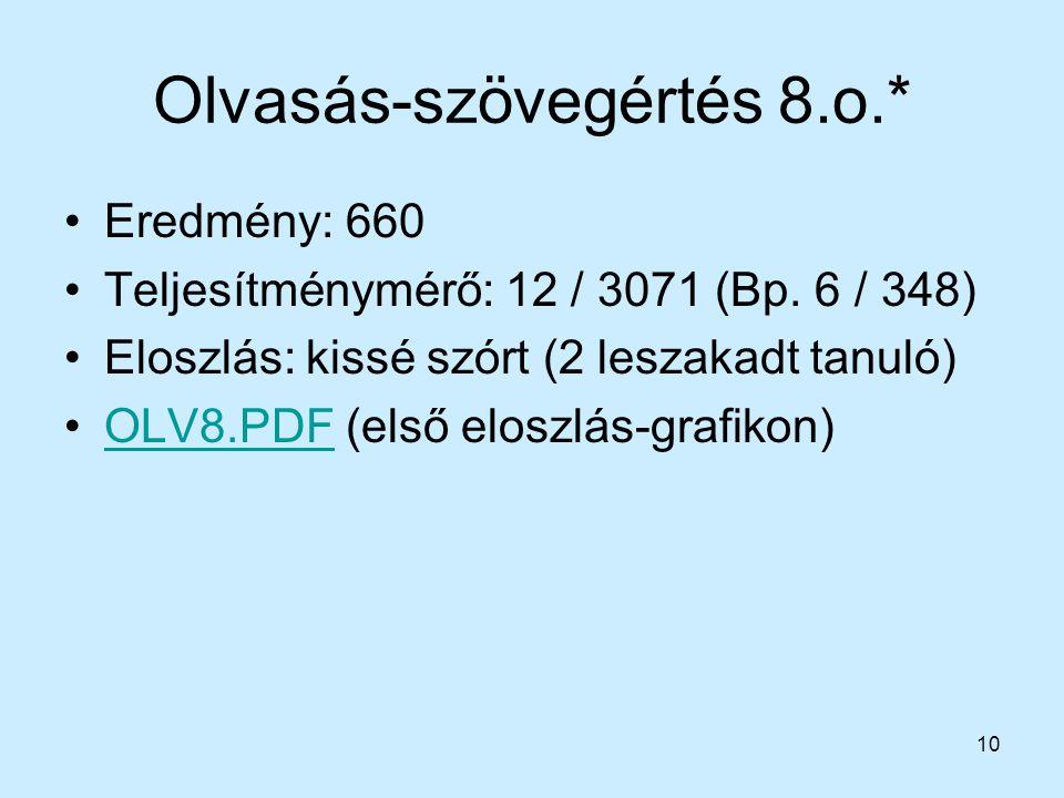 10 Olvasás-szövegértés 8.o.* Eredmény: 660 Teljesítménymérő: 12 / 3071 (Bp. 6 / 348) Eloszlás: kissé szórt (2 leszakadt tanuló) OLV8.PDF (első eloszlá