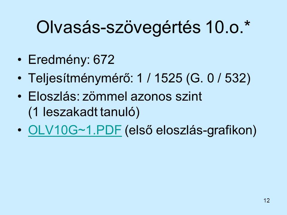12 Olvasás-szövegértés 10.o.* Eredmény: 672 Teljesítménymérő: 1 / 1525 (G. 0 / 532) Eloszlás: zömmel azonos szint (1 leszakadt tanuló) OLV10G~1.PDF (e