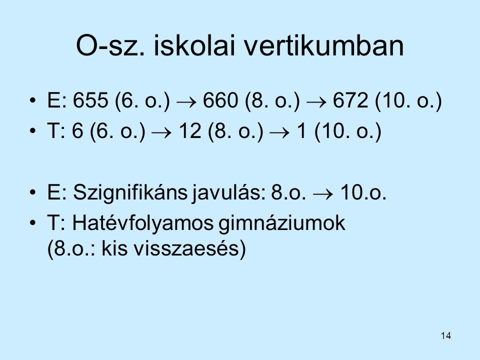 14 O-sz. iskolai vertikumban E: 655 (6. o.)  660 (8. o.)  672 (10. o.) T: 6 (6. o.)  12 (8. o.)  1 (10. o.) E: Szignifikáns javulás: 8.o.  10.o.