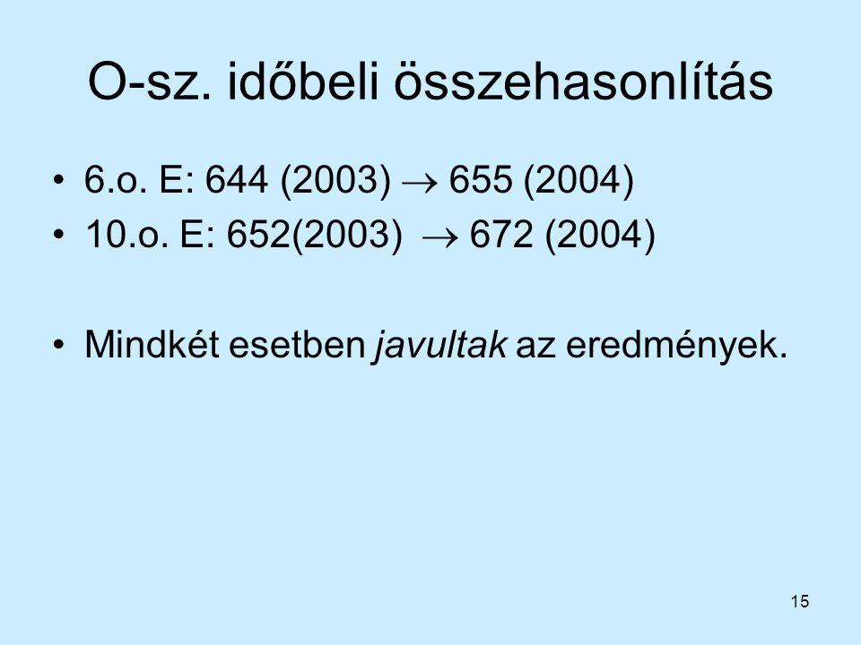 15 O-sz. időbeli összehasonlítás 6.o. E: 644 (2003)  655 (2004) 10.o. E: 652(2003)  672 (2004) Mindkét esetben javultak az eredmények.