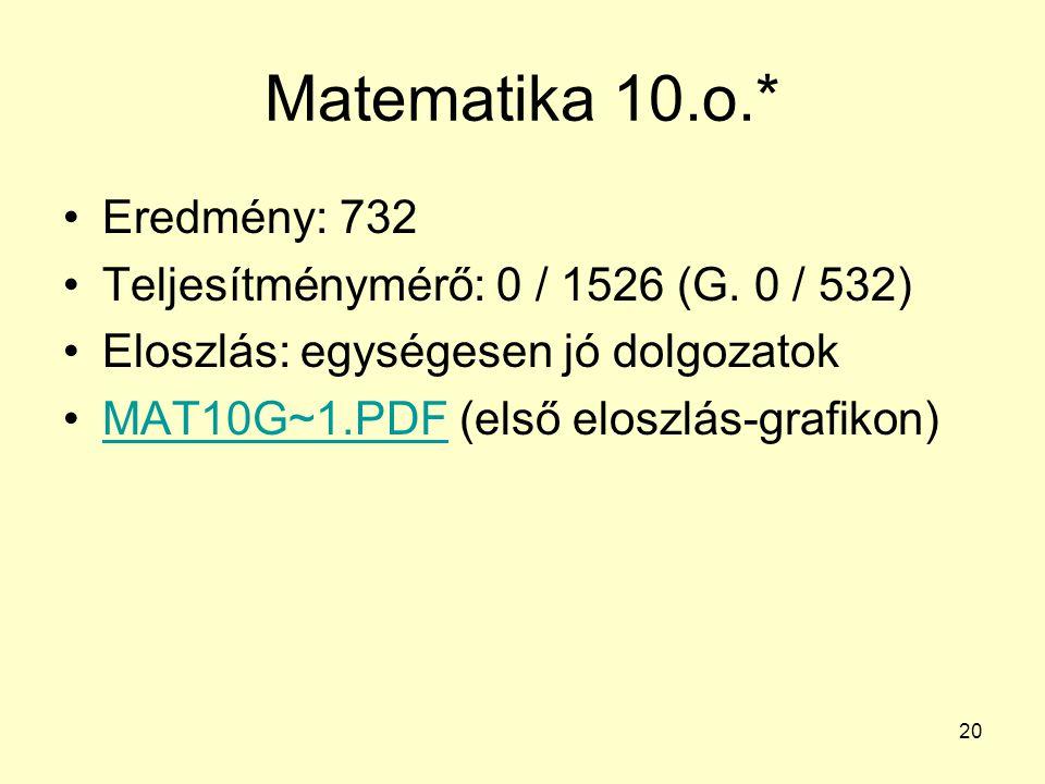 20 Matematika 10.o.* Eredmény: 732 Teljesítménymérő: 0 / 1526 (G. 0 / 532) Eloszlás: egységesen jó dolgozatok MAT10G~1.PDF (első eloszlás-grafikon)MAT