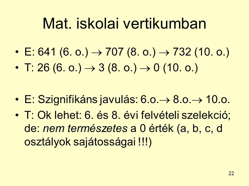 22 Mat. iskolai vertikumban E: 641 (6. o.)  707 (8. o.)  732 (10. o.) T: 26 (6. o.)  3 (8. o.)  0 (10. o.) E: Szignifikáns javulás: 6.o.  8.o. 