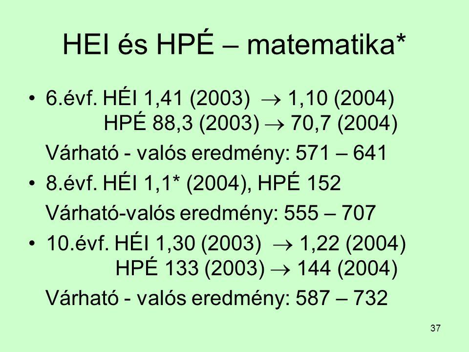 37 HEI és HPÉ – matematika* 6.évf. HÉI 1,41 (2003)  1,10 (2004) HPÉ 88,3 (2003)  70,7 (2004) Várható - valós eredmény: 571 – 641 8.évf. HÉI 1,1* (20