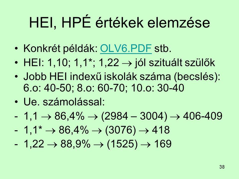 38 HEI, HPÉ értékek elemzése Konkrét példák: OLV6.PDF stb.OLV6.PDF HEI: 1,10; 1,1*; 1,22  jól szituált szülők Jobb HEI indexű iskolák száma (becslés)