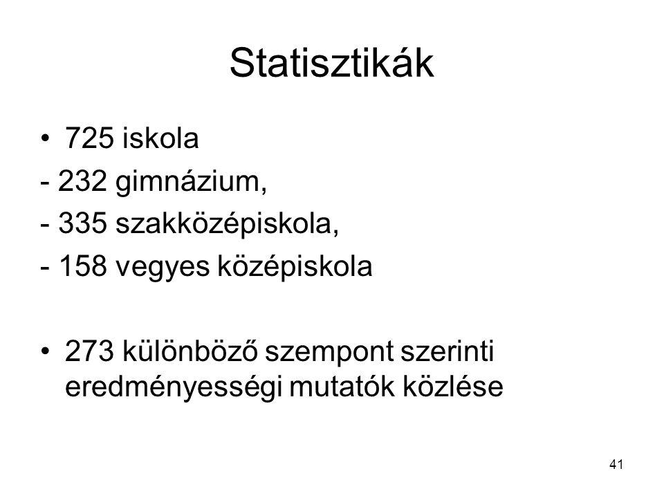41 Statisztikák 725 iskola - 232 gimnázium, - 335 szakközépiskola, - 158 vegyes középiskola 273 különböző szempont szerinti eredményességi mutatók közlése