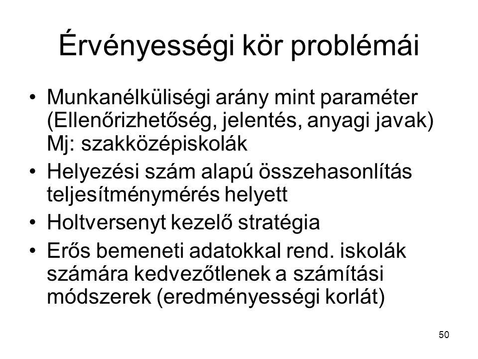 50 Érvényességi kör problémái Munkanélküliségi arány mint paraméter (Ellenőrizhetőség, jelentés, anyagi javak) Mj: szakközépiskolák Helyezési szám ala