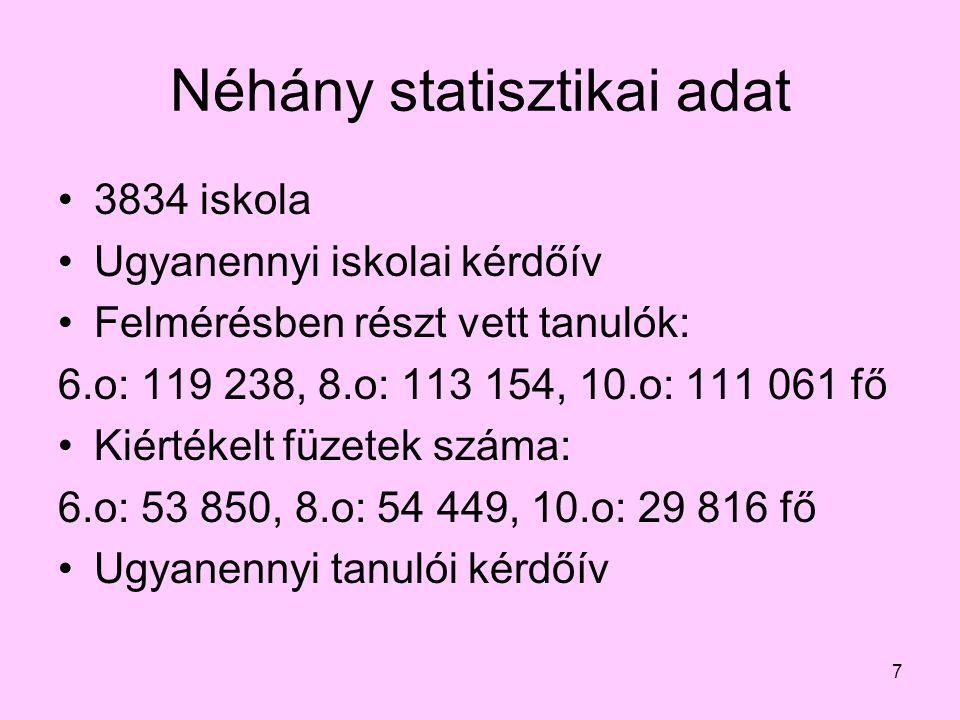 7 Néhány statisztikai adat 3834 iskola Ugyanennyi iskolai kérdőív Felmérésben részt vett tanulók: 6.o: 119 238, 8.o: 113 154, 10.o: 111 061 fő Kiérték