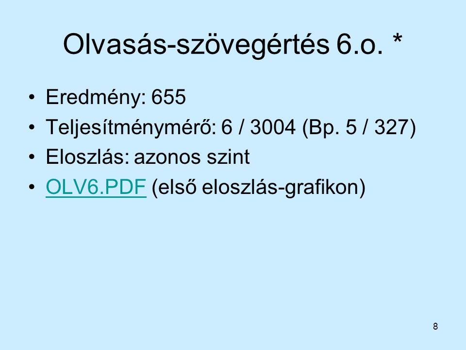 8 Olvasás-szövegértés 6.o. * Eredmény: 655 Teljesítménymérő: 6 / 3004 (Bp. 5 / 327) Eloszlás: azonos szint OLV6.PDF (első eloszlás-grafikon)OLV6.PDF