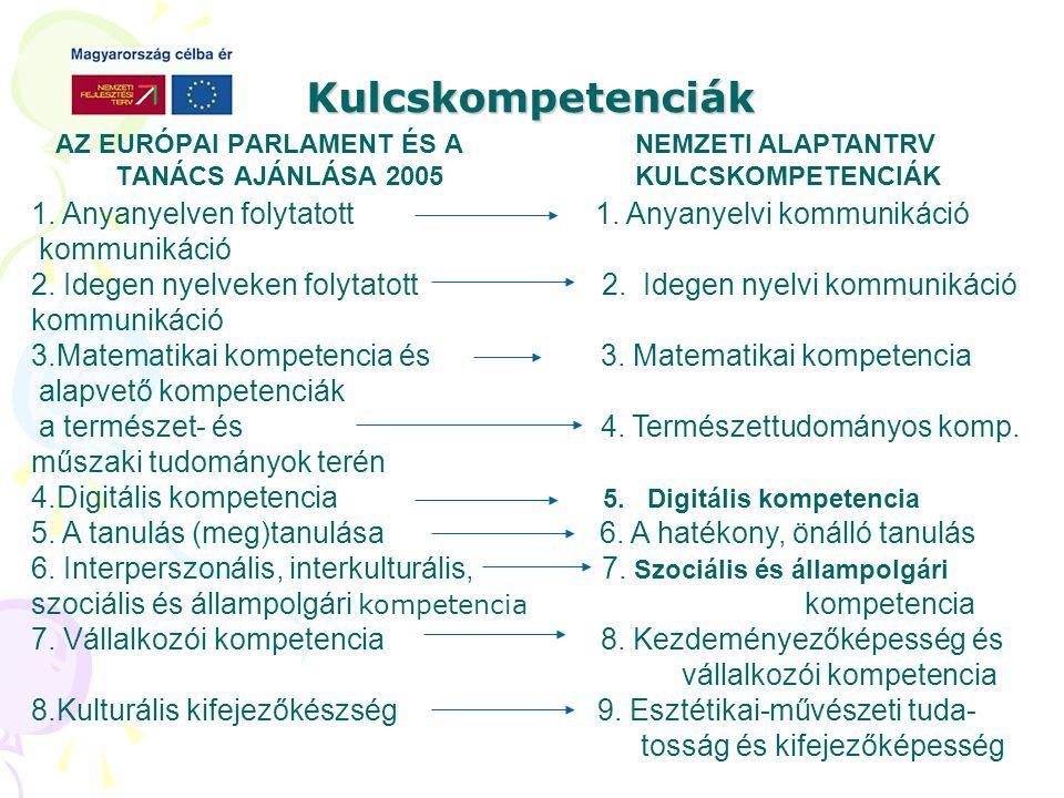 Kulcskompetenciák AZ EURÓPAI PARLAMENT ÉS A TANÁCS AJÁNLÁSA 2005 NEMZETI ALAPTANTRV KULCSKOMPETENCIÁK 1. Anyanyelven folytatott 1. Anyanyelvi kommunik