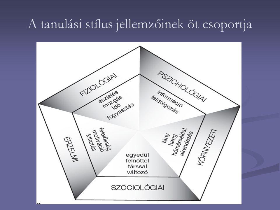 A tanulási stílus jellemzőinek öt csoportja
