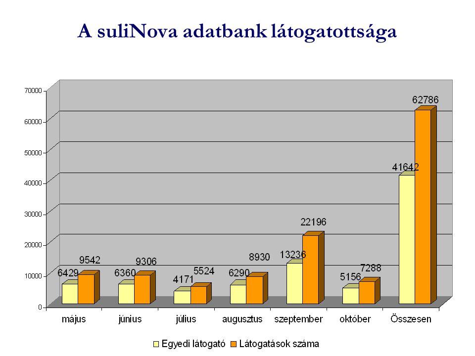 A suliNova adatbank látogatottsága