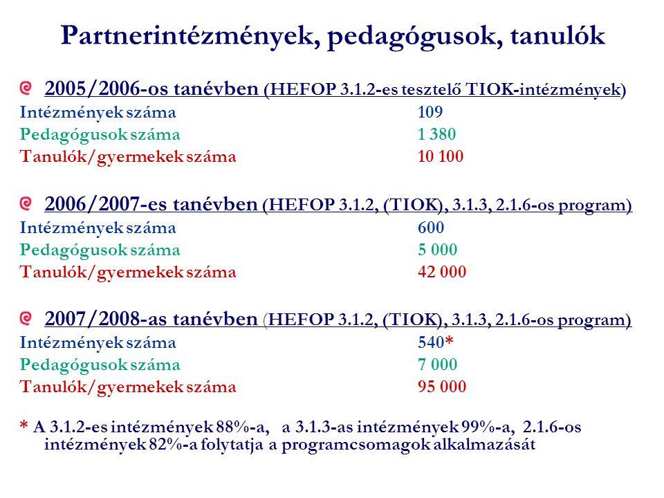 Partnerintézmények, pedagógusok, tanulók 2005/2006-os tanévben (HEFOP 3.1.2-es tesztelő TIOK-intézmények) Intézmények száma109 Pedagógusok száma1 380 Tanulók/gyermekek száma10 100 2006/2007-es tanévben (HEFOP 3.1.2, (TIOK), 3.1.3, 2.1.6-os program) Intézmények száma600 Pedagógusok száma5 000 Tanulók/gyermekek száma42 000 2007/2008-as tanévben (HEFOP 3.1.2, (TIOK), 3.1.3, 2.1.6-os program) Intézmények száma540* Pedagógusok száma7 000 Tanulók/gyermekek száma95 000 * A 3.1.2-es intézmények 88%-a, a 3.1.3-as intézmények 99%-a, 2.1.6-os intézmények 82%-a folytatja a programcsomagok alkalmazását