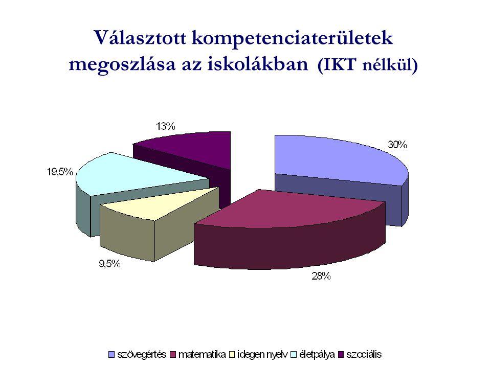 Választott kompetenciaterületek megoszlása az iskolákban (IKT nélkül)