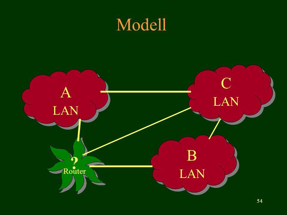 54 Modell ? Router A LAN C LAN B LAN