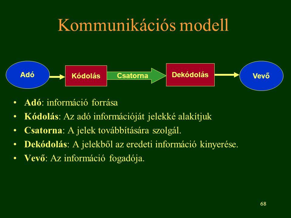 68 Kommunikációs modell Adó: információ forrása Kódolás: Az adó információját jelekké alakítjuk Csatorna: A jelek továbbítására szolgál. Dekódolás: A