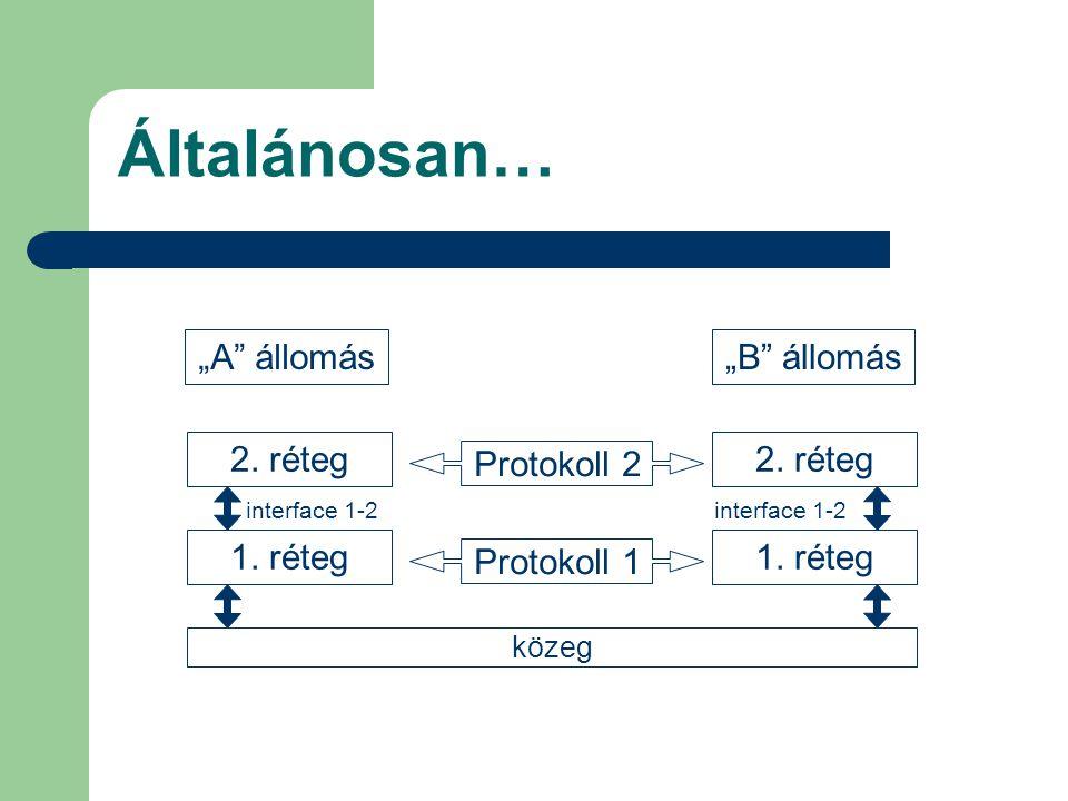 """Általánosan… """"A"""" állomás""""B"""" állomás 2. réteg 1. réteg közeg 2. réteg 1. réteg interface 1-2 Protokoll 2 Protokoll 1"""