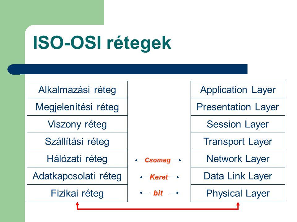 ISO-OSI rétegek Alkalmazási réteg Megjelenítési réteg Viszony réteg Szállítási réteg Hálózati réteg Adatkapcsolati réteg Fizikai réteg Application Lay