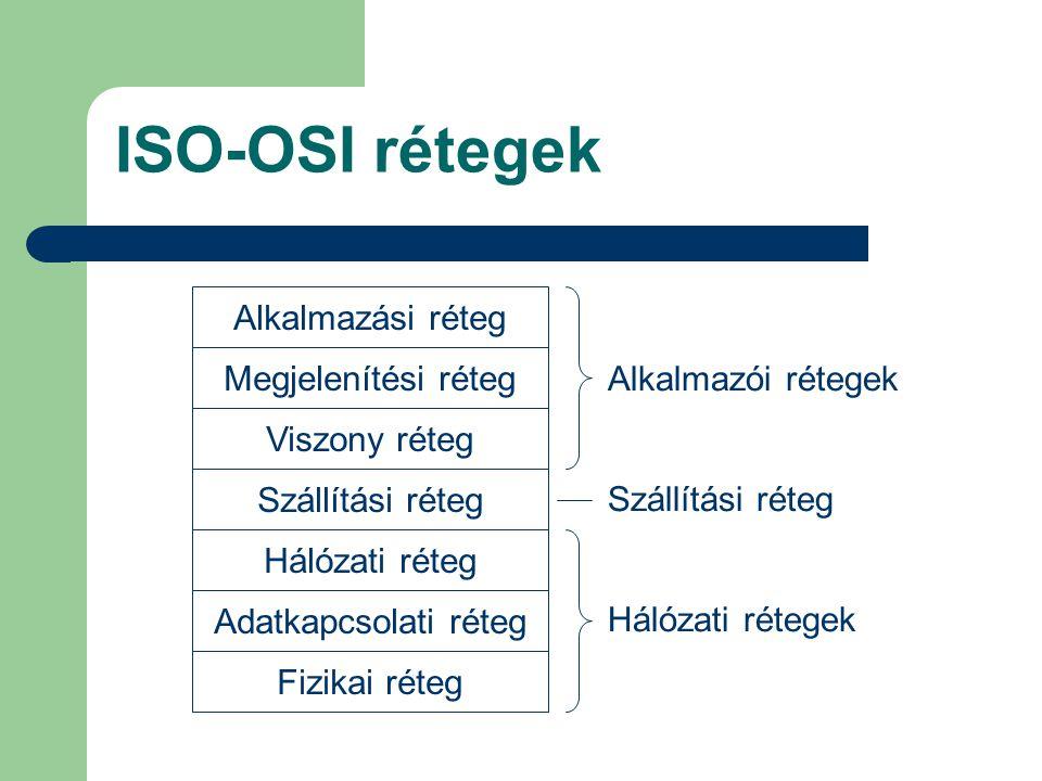 ISO-OSI rétegek Alkalmazási réteg Megjelenítési réteg Viszony réteg Szállítási réteg Hálózati réteg Adatkapcsolati réteg Fizikai réteg Szállítási réte