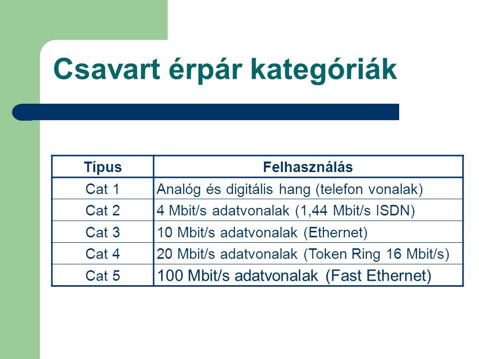 Csavart érpár kategóriák TípusFelhasználás Cat 1Analóg és digitális hang (telefon vonalak) Cat 24 Mbit/s adatvonalak (1,44 Mbit/s ISDN) Cat 310 Mbit/s