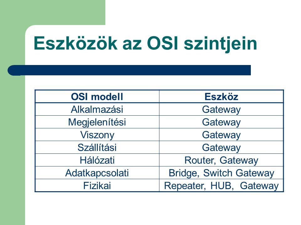 Eszközök az OSI szintjein OSI modellEszköz AlkalmazásiGateway MegjelenítésiGateway ViszonyGateway SzállításiGateway HálózatiRouter, Gateway Adatkapcso