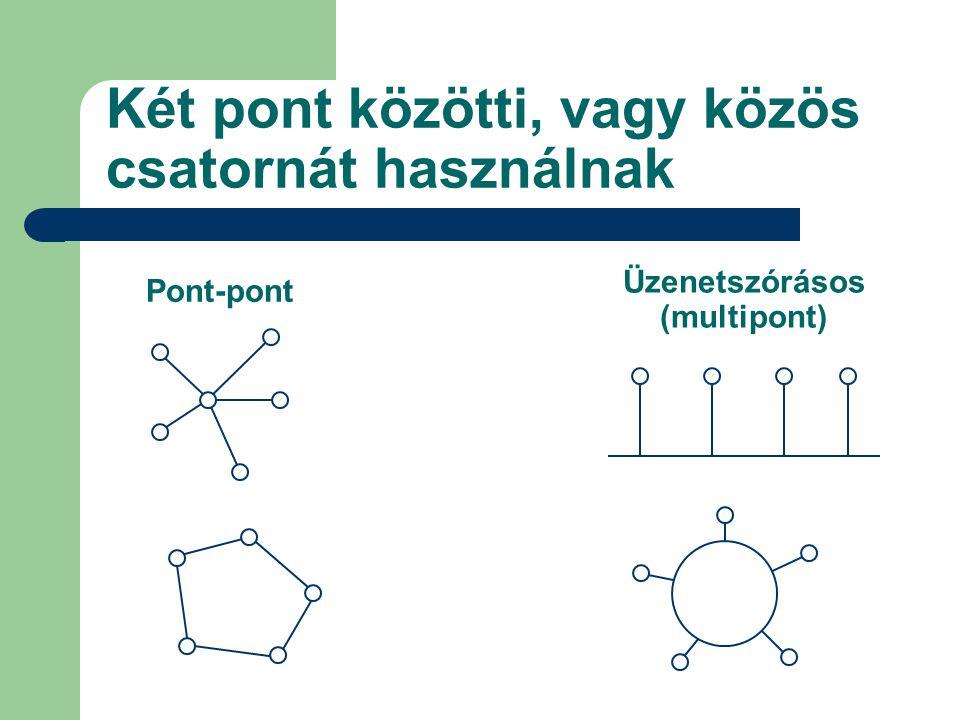 Két pont közötti, vagy közös csatornát használnak Pont-pont Üzenetszórásos (multipont)