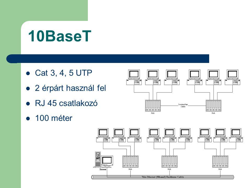 10BaseT Cat 3, 4, 5 UTP 2 érpárt használ fel RJ 45 csatlakozó 100 méter