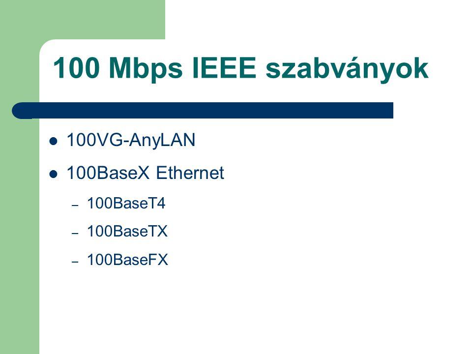 100 Mbps IEEE szabványok 100VG-AnyLAN 100BaseX Ethernet – 100BaseT4 – 100BaseTX – 100BaseFX