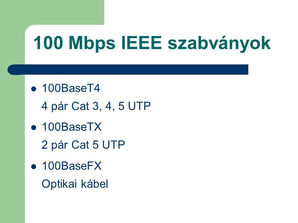 100 Mbps IEEE szabványok 100BaseT4 4 pár Cat 3, 4, 5 UTP 100BaseTX 2 pár Cat 5 UTP 100BaseFX Optikai kábel