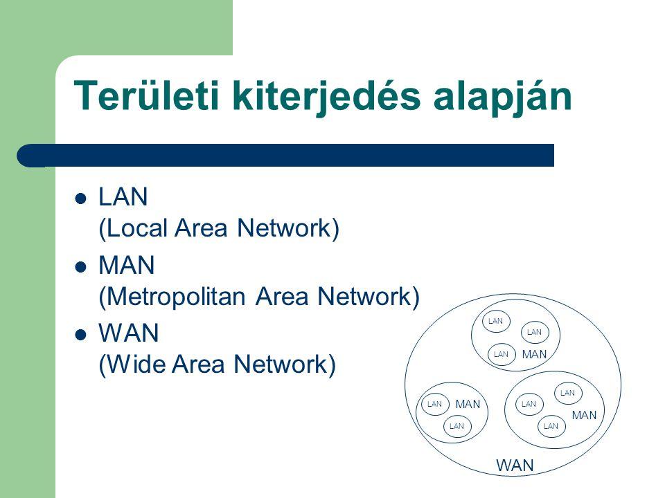 Területi kiterjedés alapján LAN (Local Area Network) MAN (Metropolitan Area Network) WAN (Wide Area Network) MAN LAN MAN WAN