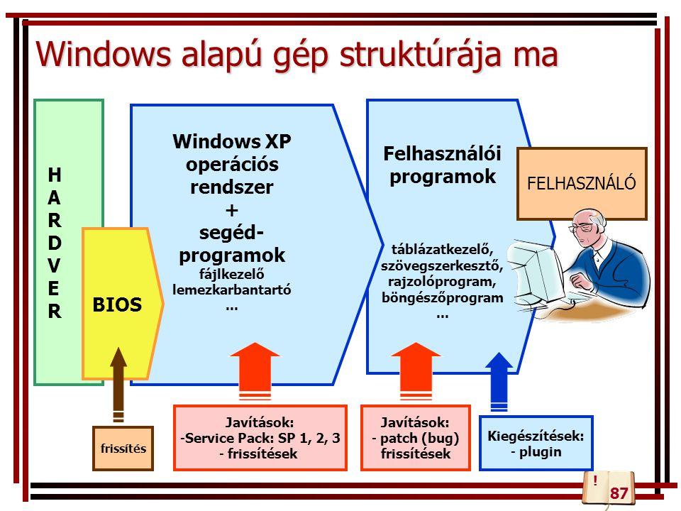 Felhasználói programok táblázatkezelő, szövegszerkesztő, rajzolóprogram, böngészőprogram... Windows alapú gép struktúrája ma Windows XP operációs rend