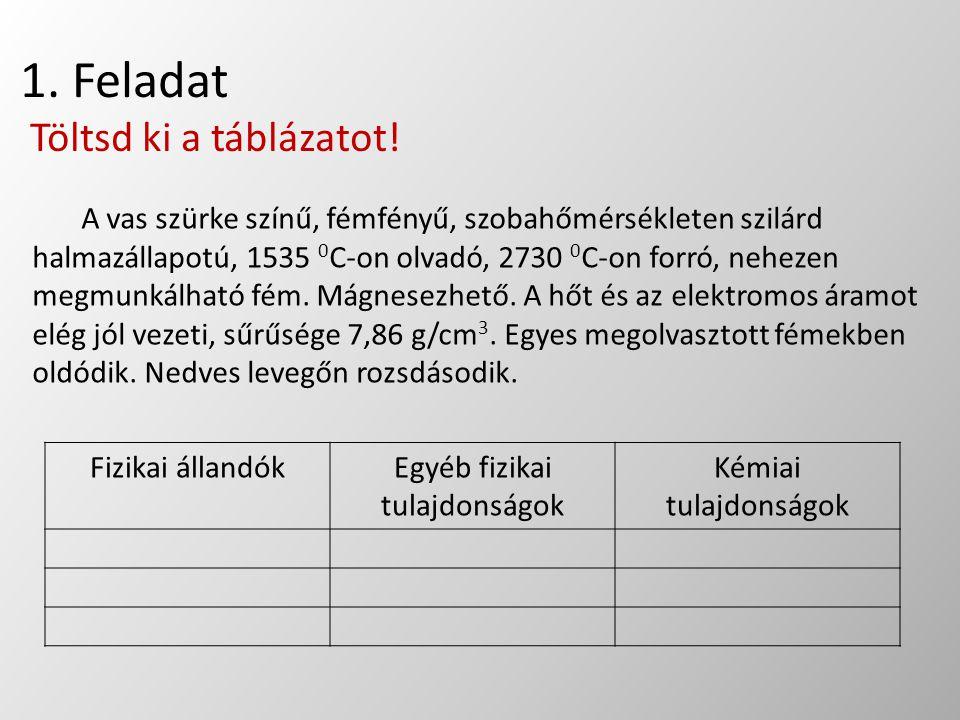 1. Feladat Töltsd ki a táblázatot! A vas szürke színű, fémfényű, szobahőmérsékleten szilárd halmazállapotú, 1535 0 C-on olvadó, 2730 0 C-on forró, neh