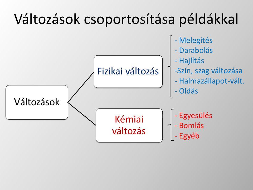 Változások csoportosítása példákkal V áltozások Fizikai változás Kémiai változás - Melegítés - Darabolás - Hajlítás -Szín, szag változása - Halmazálla